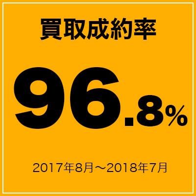 買取成約率96.2%